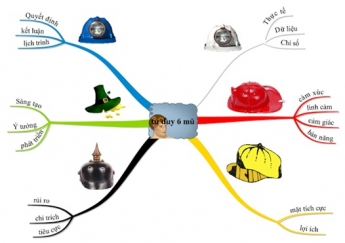 Rèn luyện tư duy từ 6 chiếc mũ tư duy